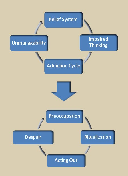 Sexual addiction therapy